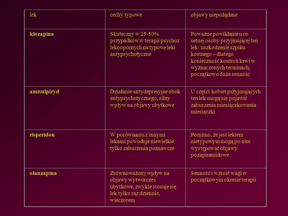lekcechy typoweobjawy niepożądane klozapinaSkuteczny w 25-50% przypadków w terapii psychoz lekoopornych na typowe leki antypsychotyczne Poważne powikłanie u co setnej osoby przyjmującej ten lek: uszkodzenie szpiku kostnego – dlatego konieczność kontroli krwi w wyznaczonych terminach; początkowo duża senność amisulpirydDziałanie antydepresyjne obok antypsychotycznego, silny wpływ na objawy ubytkowe U części kobiet przyjmujących ten lek mogą się pojawić zaburzenia miesiączkowania miesiączki risperidonW porównaniu z innymi lekami powoduje niewielkie tylko zaburzenia poznawcze Pomimo, że jest lekiem nietypowym mogą po nim występować objawy pozapiramidowe olanzapinaZrównoważony wpływ na objawy wytwórcze i ubytkowe, zwykle stosuje się lek tylko raz dziennie, wieczorem Senność i wzrost wagi w początkowym okresie terapii