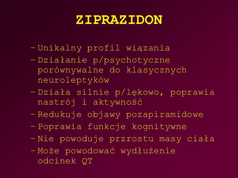 ZIPRAZIDON –Unikalny profil wiązania –Działanie p/psychotyczne porównywalne do klasycznych neuroleptyków –Działa silnie p/lękowo, poprawia nastrój i aktywność –Redukuje objawy pozapiramidowe –Poprawia funkcje kognitywne –Nie powoduje przrostu masy ciała –Może powodować wydłużenie odcinek QT