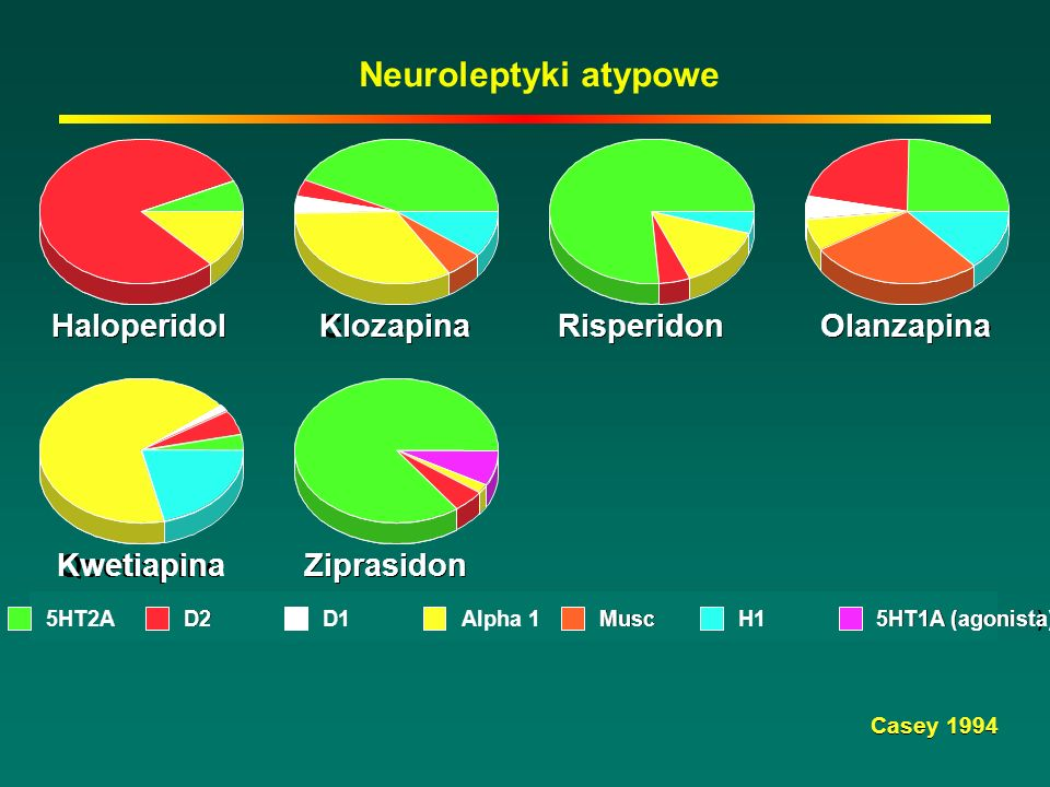 Haloperidol Clozapine Klozapina Risperidon Olanzapine Olanzapina Quetiapine Kwetiapina Ziprasidon 5HT2A D2 D1 Alpha 1 Musc H1 5HT1A (agonist) 5HT1A (agonista) Casey 1994 Neuroleptyki atypowe