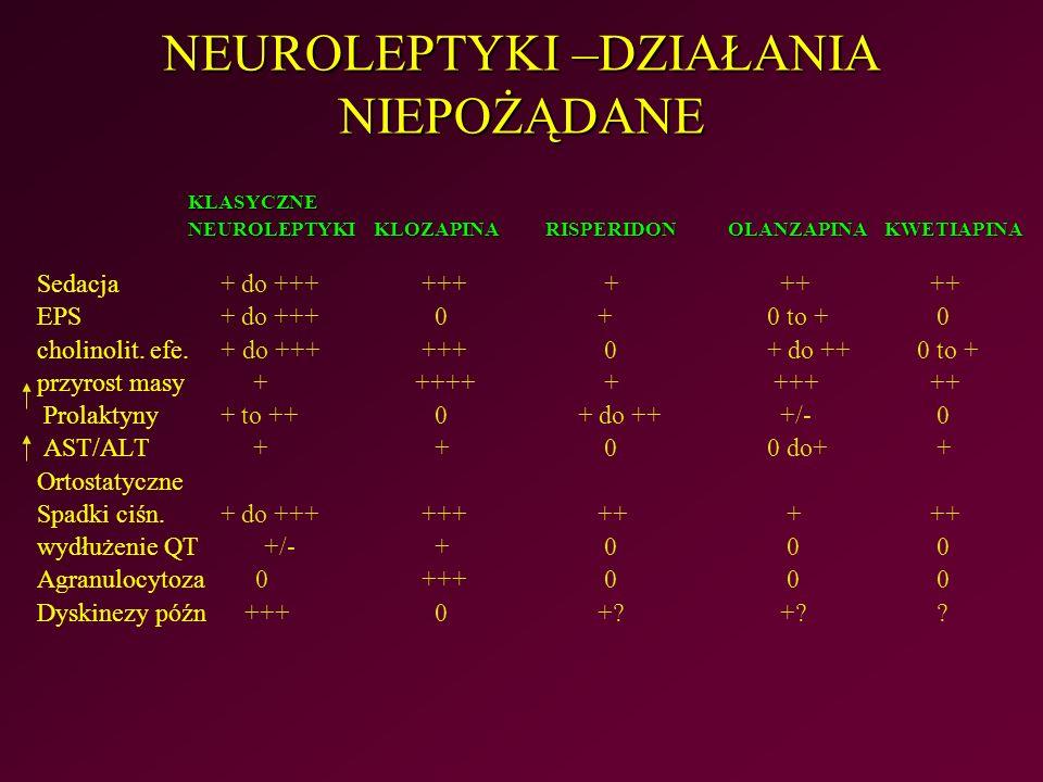 NEUROLEPTYKI –DZIAŁANIA NIEPOŻĄDANE KLASYCZNE NEUROLEPTYKI KLOZAPINARISPERIDONOLANZAPINAKWETIAPINA Sedacja + do +++ +++ + ++ ++ EPS + do +++ 0 + 0 to + 0 cholinolit.
