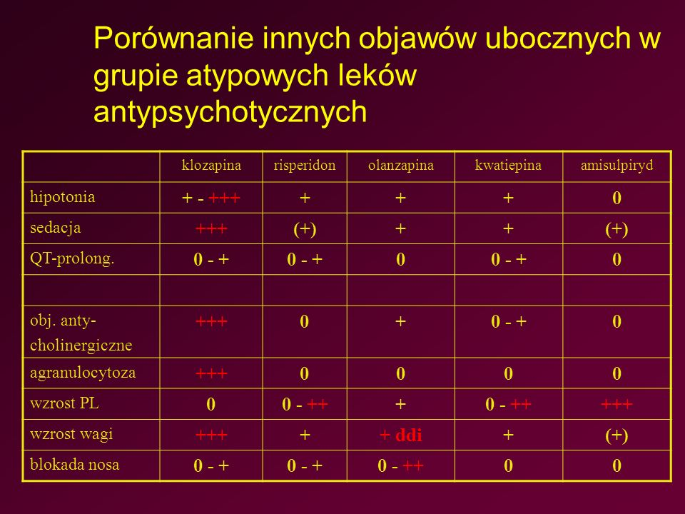 Porównanie innych objawów ubocznych w grupie atypowych leków antypsychotycznych klozapinarisperidonolanzapinakwatiepinaamisulpiryd hipotonia + - ++++++0 sedacja +++(+)++ QT-prolong.