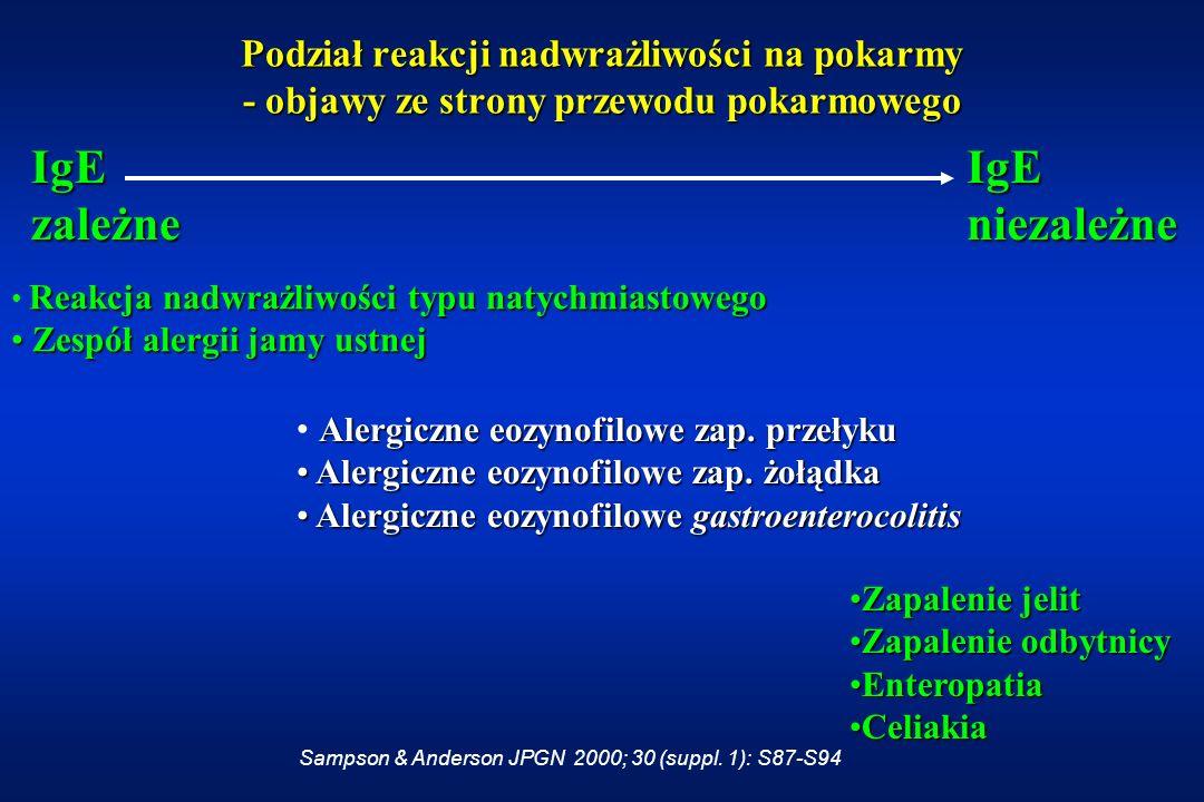 Alergia pokarmowa objawy Przewód pokarmowyPrzewód pokarmowy SkóraSkóra Układ oddechowyUkład oddechowy OgólneOgólne Inne (?)Inne (?)
