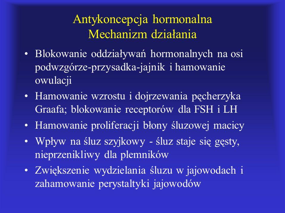 Antykoncepcja hormonalna Mechanizm działania Blokowanie oddziaływań hormonalnych na osi podwzgórze-przysadka-jajnik i hamowanie owulacji Hamowanie wzr