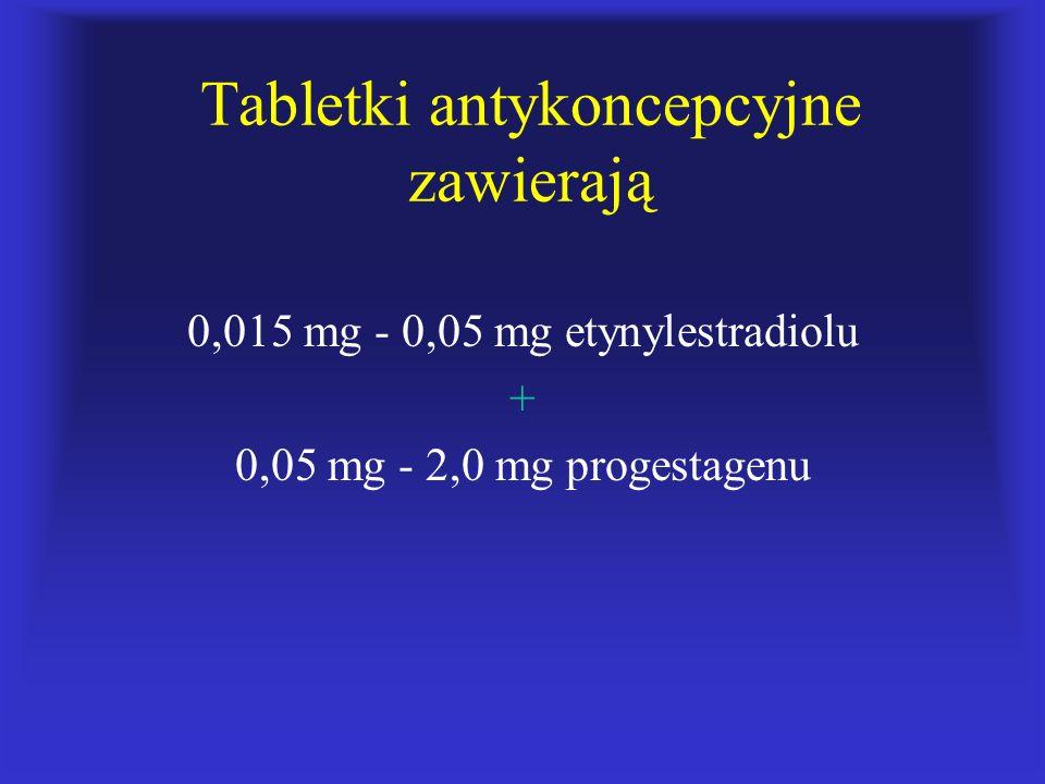Tabletki antykoncepcyjne zawierają 0,015 mg - 0,05 mg etynylestradiolu + 0,05 mg - 2,0 mg progestagenu