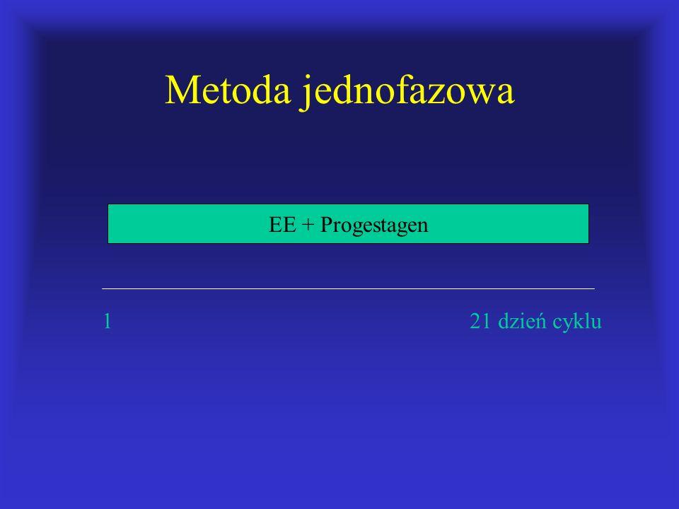 Metoda jednofazowa 1 21 dzień cyklu EE + Progestagen