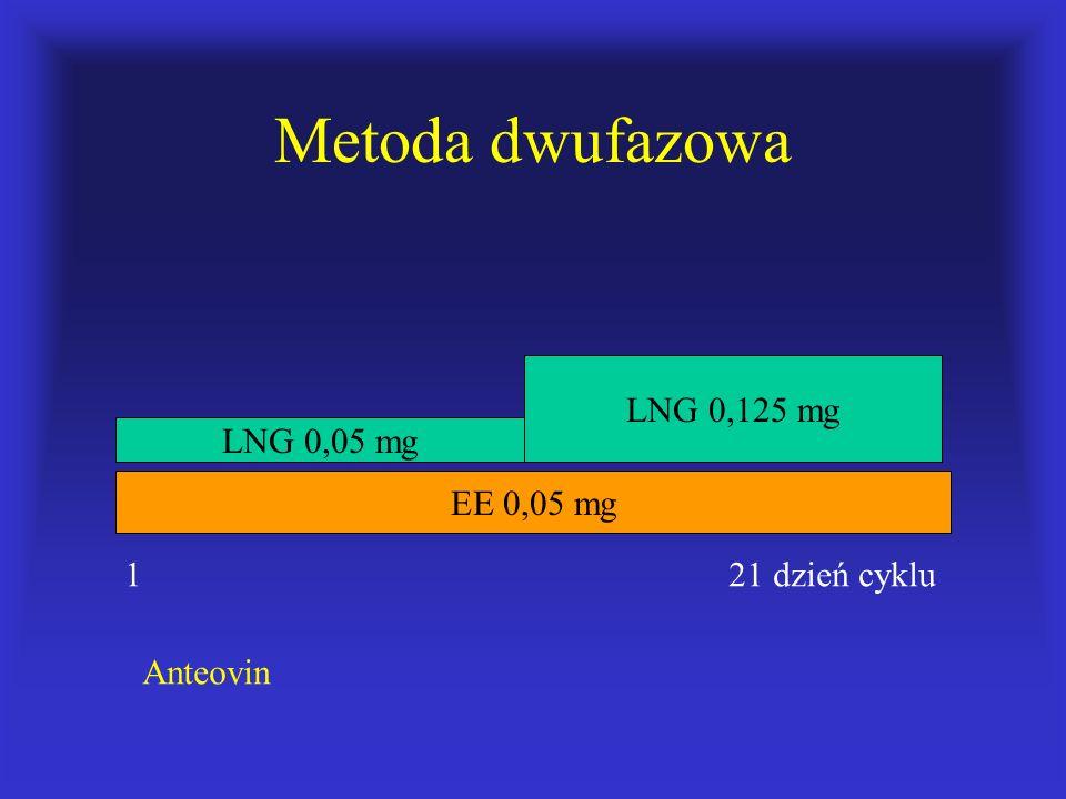 Metoda dwufazowa EE 0,05 mg LNG 0,05 mg LNG 0,125 mg 1 21 dzień cyklu Anteovin
