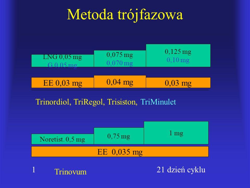 Metoda trójfazowa EE 0,03 mg 0,04 mg 0,03 mg LNG 0,05 mg G 0,05 mg 0,075 mg 0,070 mg 0,125 mg 0,10 mg EE 0,035 mg Noretist. 0,5 mg 0,75 mg 1 mg 1 21 d