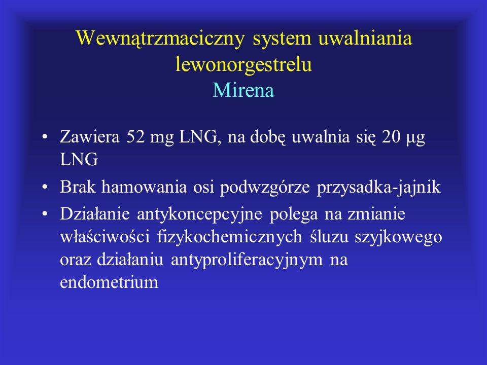 Wewnątrzmaciczny system uwalniania lewonorgestrelu Mirena Zawiera 52 mg LNG, na dobę uwalnia się 20 μg LNG Brak hamowania osi podwzgórze przysadka-jaj