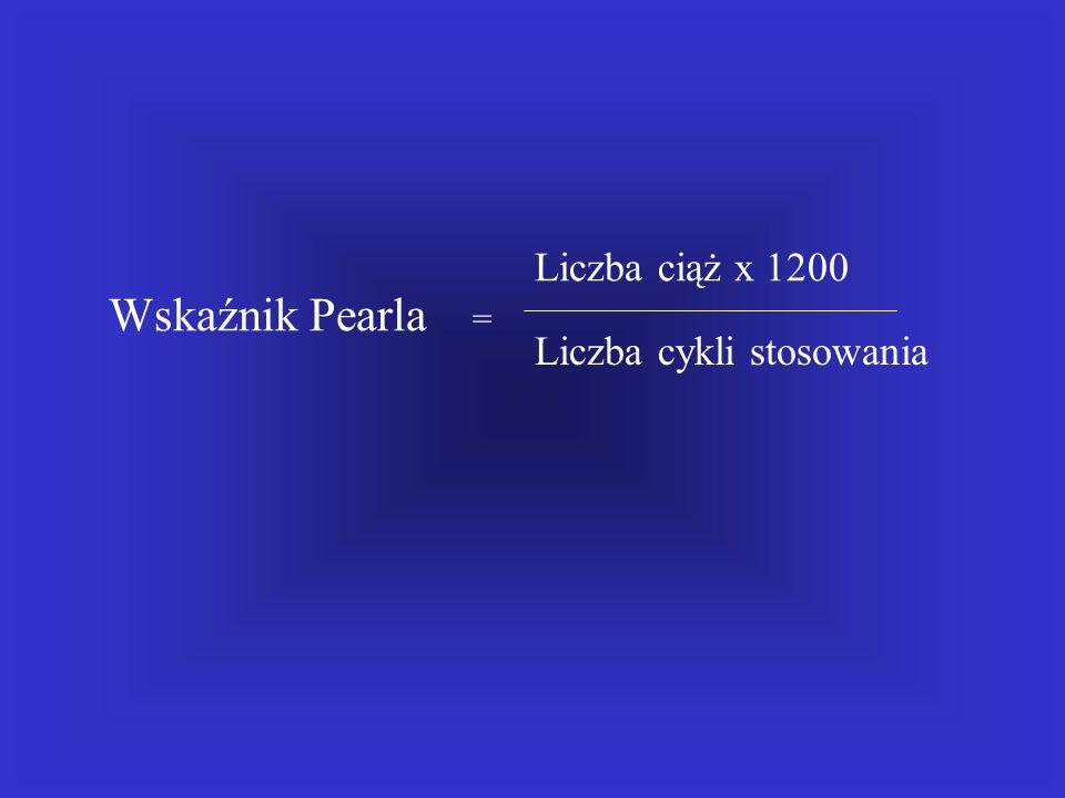 Wskaźnik Pearla = Liczba ciąż x 1200 Liczba cykli stosowania