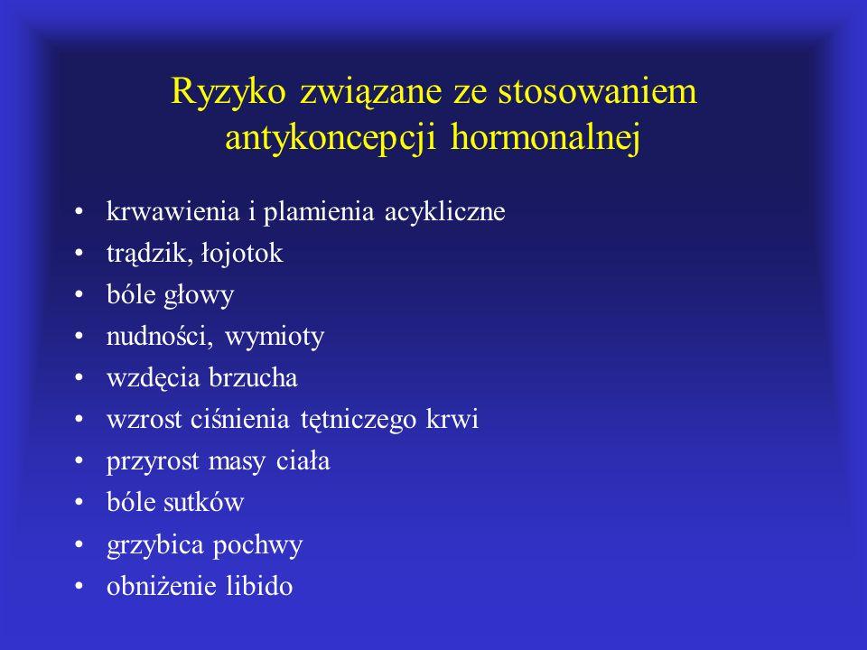 Ryzyko związane ze stosowaniem antykoncepcji hormonalnej krwawienia i plamienia acykliczne trądzik, łojotok bóle głowy nudności, wymioty wzdęcia brzuc