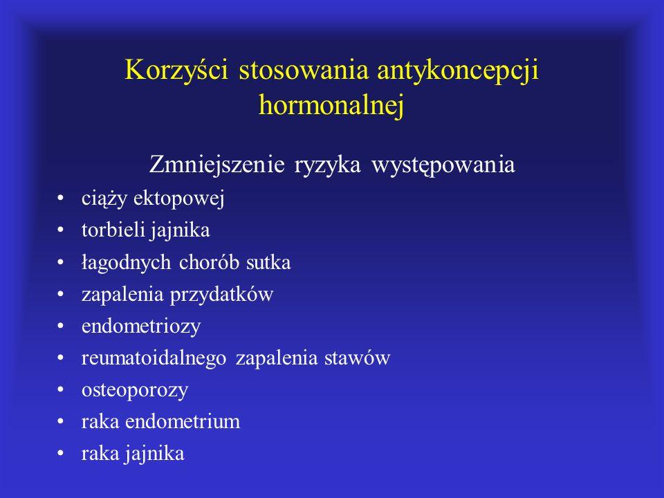 Korzyści stosowania antykoncepcji hormonalnej Zmniejszenie ryzyka występowania ciąży ektopowej torbieli jajnika łagodnych chorób sutka zapalenia przyd