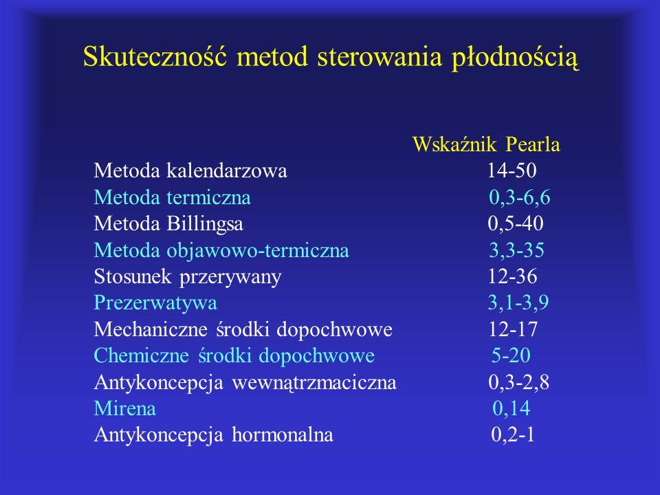 Skuteczność metod sterowania płodnością Wskaźnik Pearla Metoda kalendarzowa 14-50 Metoda termiczna 0,3-6,6 Metoda Billingsa 0,5-40 Metoda objawowo-ter