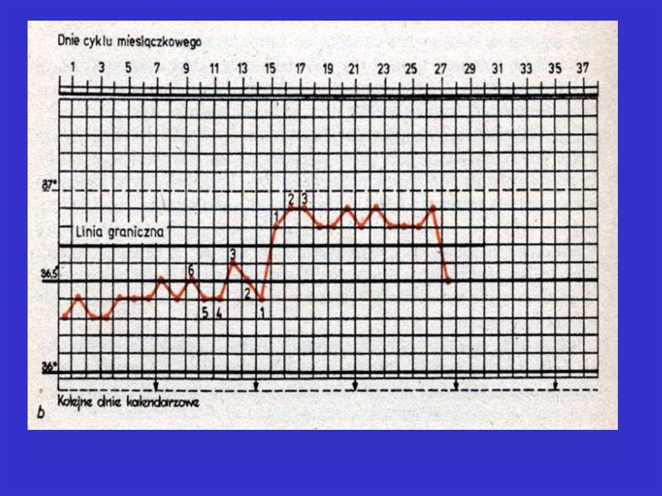Metoda obserwacji śluzu (Billingsa)