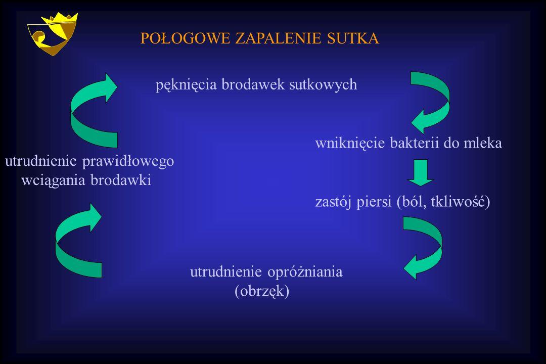 POŁOGOWE ZAPALENIE SUTKA pęknięcia brodawek sutkowych wniknięcie bakterii do mleka zastój piersi (ból, tkliwość) utrudnienie opróżniania (obrzęk) utru