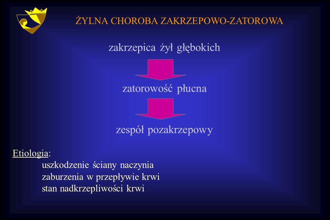 ŻYLNA CHOROBA ZAKRZEPOWO-ZATOROWA zakrzepica żył głębokich zatorowość płucna zespół pozakrzepowy Etiologia: uszkodzenie ściany naczynia zaburzenia w p