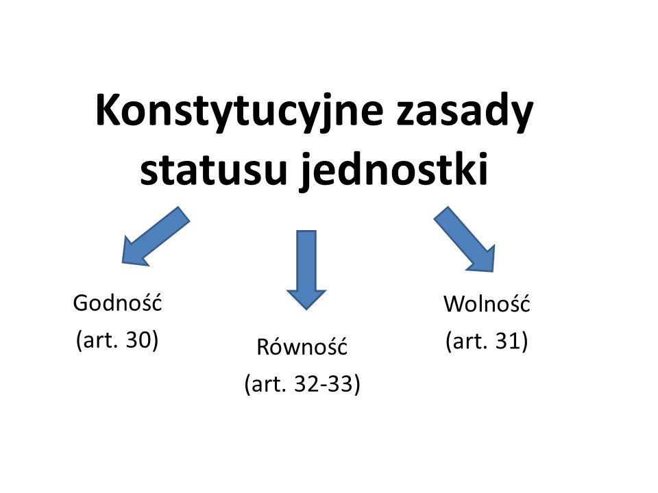 Konstytucyjne zasady statusu jednostki Godność (art. 30) Wolność (art. 31) Równość (art. 32-33)