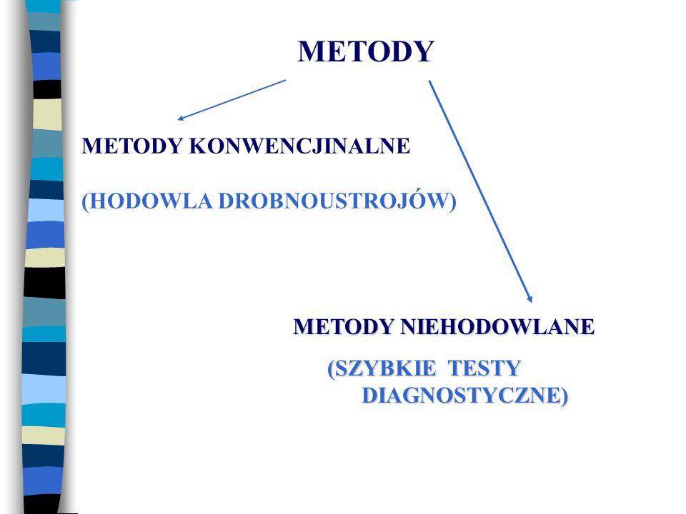 METODY METODY NIEHODOWLANE (SZYBKIE TESTY DIAGNOSTYCZNE) (SZYBKIE TESTY DIAGNOSTYCZNE) METODY KONWENCJINALNE (HODOWLA DROBNOUSTROJÓW)