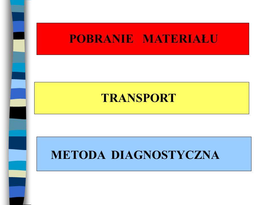 POBRANIE MATERIAŁU TRANSPORT METODA DIAGNOSTYCZNA