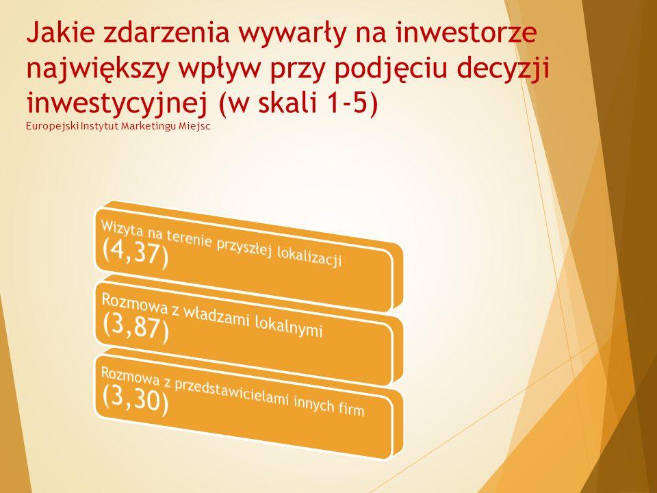 Jakie zdarzenia wywarły na inwestorze największy wpływ przy podjęciu decyzji inwestycyjnej (w skali 1-5) Europejski Instytut Marketingu Miejsc