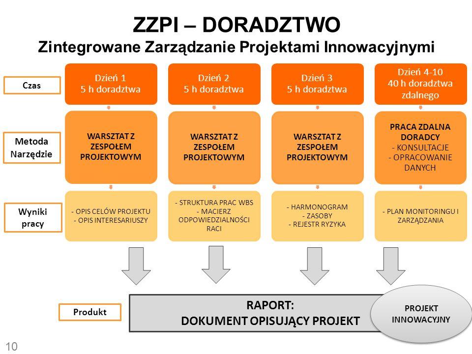 ZZPI – DORADZTWO Zintegrowane Zarządzanie Projektami Innowacyjnymi Dzień 1 5 h doradztwa WARSZTAT Z ZESPOŁEM PROJEKTOWYM - OPIS CELÓW PROJEKTU - OPIS