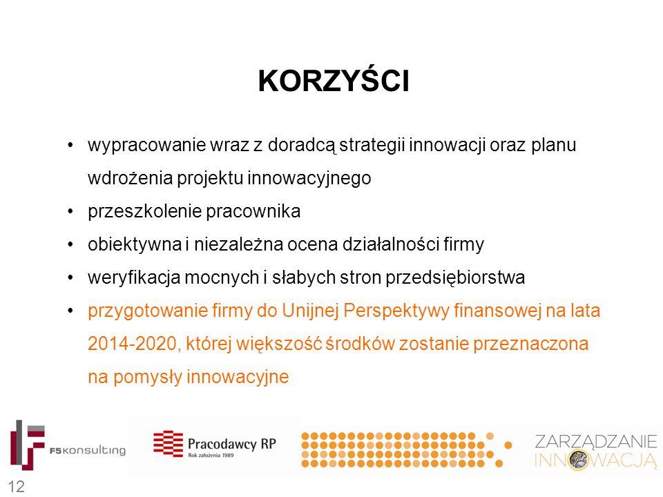 KORZYŚCI wypracowanie wraz z doradcą strategii innowacji oraz planu wdrożenia projektu innowacyjnego przeszkolenie pracownika obiektywna i niezależna