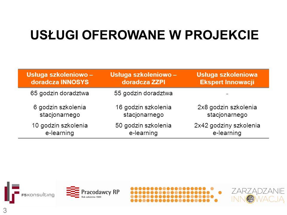 Usługa szkoleniowo – doradcza INNOSYS Usługa szkoleniowo – doradcza ZZPI Usługa szkoleniowa Ekspert Innowacji 65 godzin doradztwa55 godzin doradztwa - 6 godzin szkolenia stacjonarnego 16 godzin szkolenia stacjonarnego 2x8 godzin szkolenia stacjonarnego 10 godzin szkolenia e-learning 50 godzin szkolenia e-learning 2x42 godziny szkolenia e-learning USŁUGI OFEROWANE W PROJEKCIE 3
