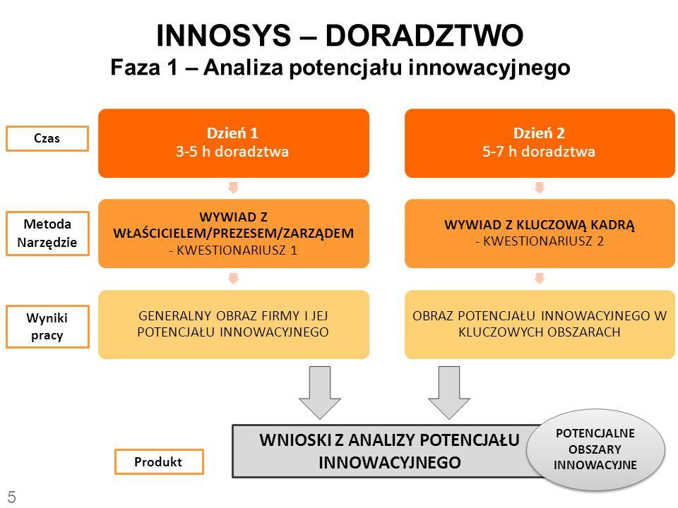 INNOSYS – DORADZTWO Faza 1 – Analiza potencjału innowacyjnego Dzień 1 3-5 h doradztwa WYWIAD Z WŁAŚCICIELEM/PREZESEM/ZARZĄDEM - KWESTIONARIUSZ 1 GENERALNY OBRAZ FIRMY I JEJ POTENCJAŁU INNOWACYJNEGO Dzień 2 5-7 h doradztwa WYWIAD Z KLUCZOWĄ KADRĄ - KWESTIONARIUSZ 2 OBRAZ POTENCJAŁU INNOWACYJNEGO W KLUCZOWYCH OBSZARACH Czas Metoda Narzędzie Wyniki pracy Produkt WNIOSKI Z ANALIZY POTENCJAŁU INNOWACYJNEGO POTENCJALNE OBSZARY INNOWACYJNE 5