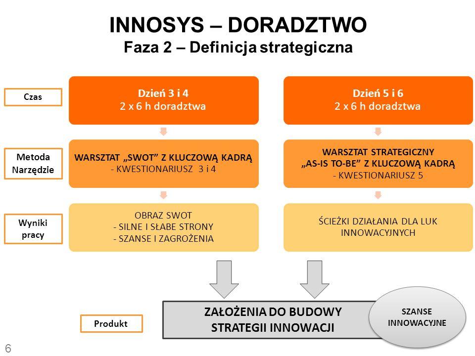 INNOSYS – DORADZTWO Faza 3 – Strategia innowacji Dzień 7 i 8 2 x 8 h doradztwa WARSZTATY KREATYWNE Z KLUCZOWĄ KADRĄ - TECHNIKI HEURYSTYCZNE - SZANSE PRZEKSZTAŁCONE W POMYSŁY INNOWACYJNE I ICH ROZWIĄZANIA - WYBÓR OPTYMALNEGO POMYSŁU Dzień 9 i 10 15 h doradztwa zdalnego PRACA ZDALNA DORADCY - OPRACOWANIE DANYCH, WNIOSKOWANIE - OPIS WYPRACOWANYCH ROZWIĄZAŃ - WNIOSKI I REKOMENDACJE Czas Metoda Narzędzie Wyniki pracy Produkt RAPORT: STRATEGIA INNOWACJI POMYSŁ INNOWACYJNY 7