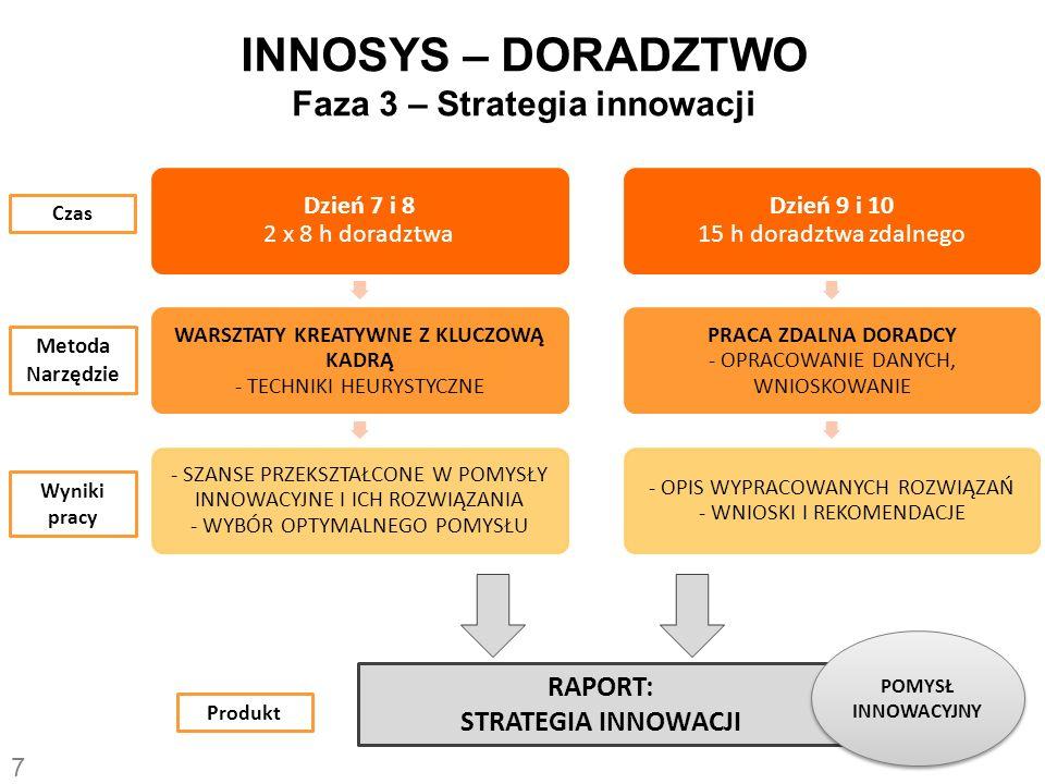 INNOSYS – DORADZTWO Faza 3 – Strategia innowacji Dzień 7 i 8 2 x 8 h doradztwa WARSZTATY KREATYWNE Z KLUCZOWĄ KADRĄ - TECHNIKI HEURYSTYCZNE - SZANSE P