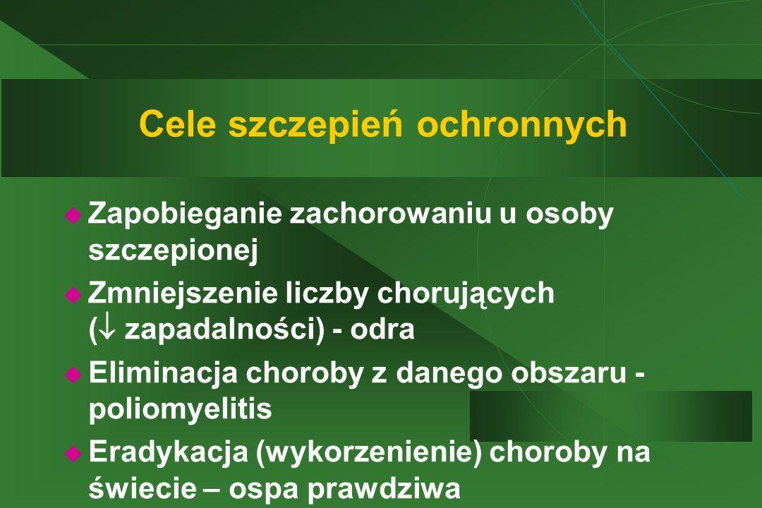 Cele szczepień ochronnych  Zapobieganie zachorowaniu u osoby szczepionej  Zmniejszenie liczby chorujących (  zapadalności) - odra  Eliminacja chor
