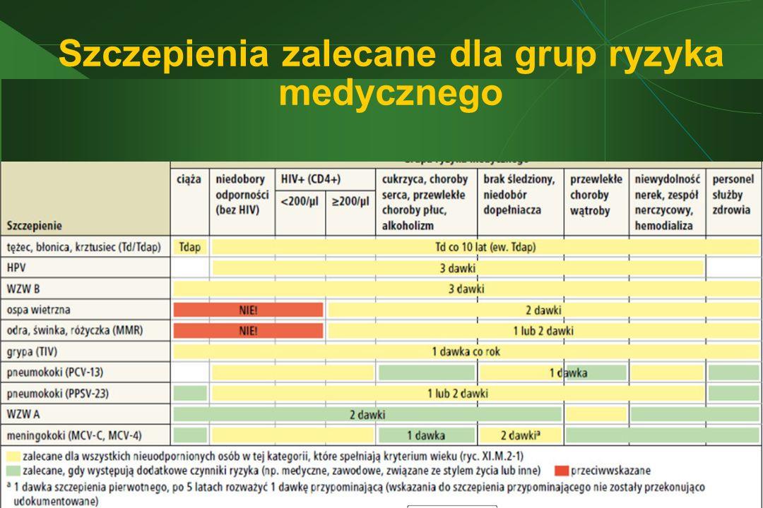 Szczepienia zalecane dla grup ryzyka medycznego