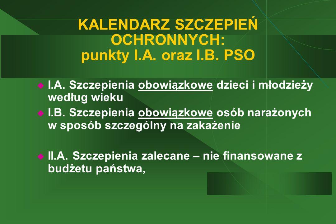  I.A. Szczepienia obowiązkowe dzieci i młodzieży według wieku  I.B. Szczepienia obowiązkowe osób narażonych w sposób szczególny na zakażenie  II.A.
