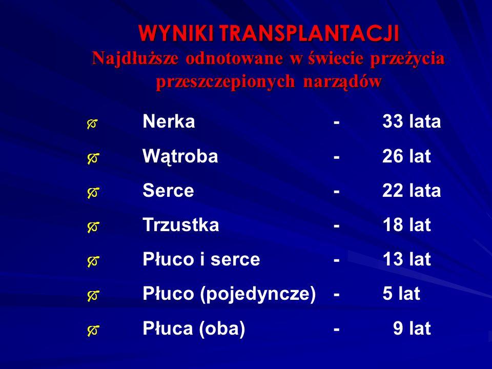  Nerka-33 lata  Wątroba-26 lat  Serce-22 lata  Trzustka -18 lat  Płuco i serce-13 lat  Płuco (pojedyncze)- 5 lat  Płuca (oba)- 9 lat WYNIKI TRA