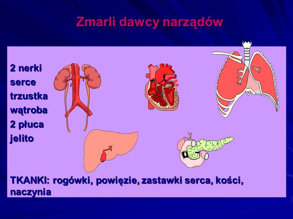 2 nerki sercetrzustkawątroba 2 płuca jelito TKANKI: rogówki, powięzie, zastawki serca, kości, naczynia Zmarli dawcy narządów