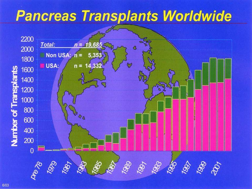 PRZESZCZEPIANIE TRZUSTKI dane z rejestru światowego 1