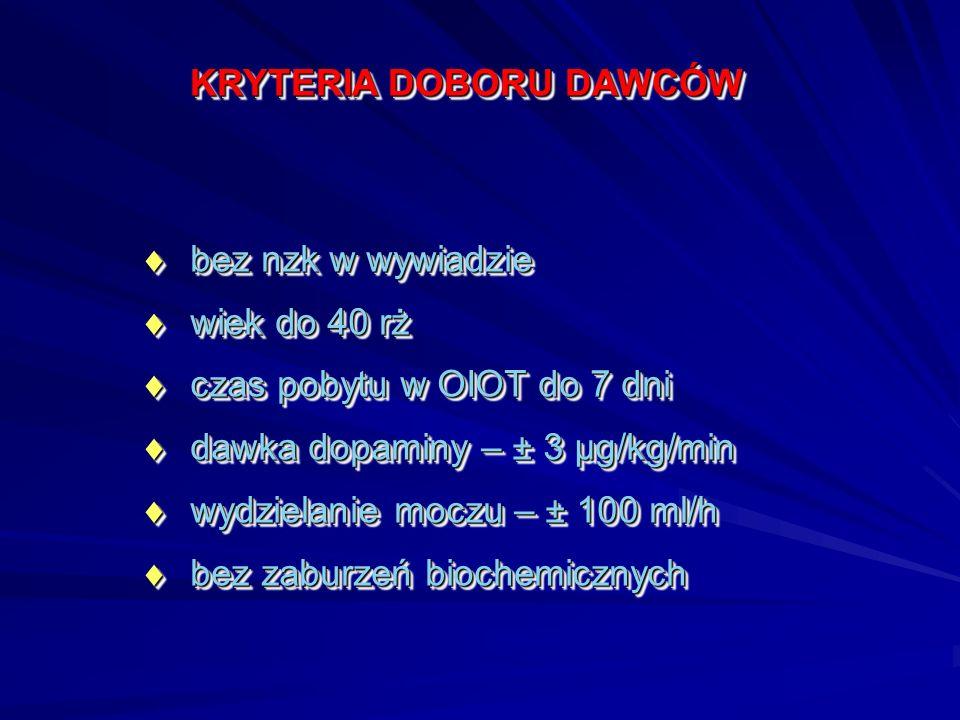 KRYTERIA DOBORU DAWCÓW  bez nzk w wywiadzie  wiek do 40 rż  czas pobytu w OIOT do 7 dni  dawka dopaminy – ± 3 µg/kg/min  wydzielanie moczu – ± 10