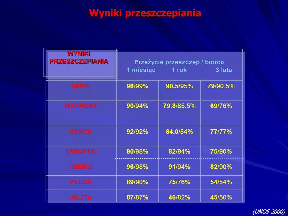 WYNIKI PRZESZCZEPIANIA Przeżycie przeszczep / biorca 1 miesiąc 1 rok 3 lata NERKI96/99%90.5/95%79/90.5% WĄTROBY90/94%79.8/85.5%69/76% SERCA92/92%84.0/