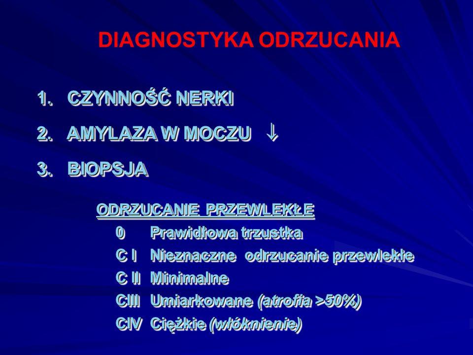 1. CZYNNOŚĆ NERKI 2. AMYLAZA W MOCZU  3. BIOPSJA ODRZUCANIE PRZEWLEKŁE 0 Prawidłowa trzustka C I Nieznaczne odrzucanie przewlekłe C II Minimalne CIII