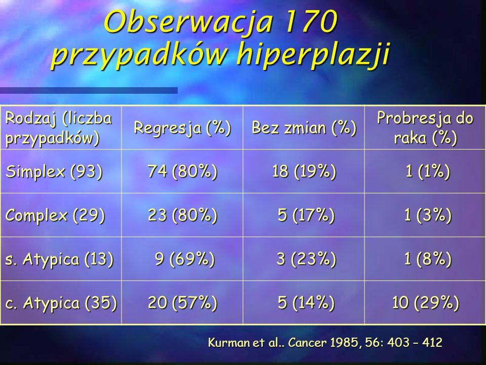 Obserwacja 170 przypadków hiperplazji Rodzaj (liczba przypadków) Regresja (%) Bez zmian (%) Probresja do raka (%) Simplex (93) 74 (80%) 18 (19%) 1 (1%
