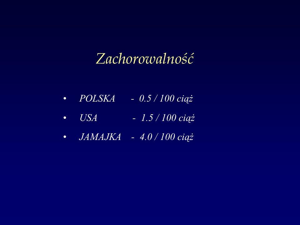 Zachorowalność POLSKA - 0.5 / 100 ciąż USA - 1.5 / 100 ciąż JAMAJKA - 4.0 / 100 ciąż