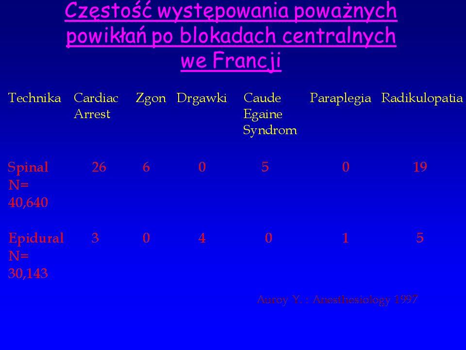 Częstość występowania poważnych powikłań po blokadach centralnych we Francji