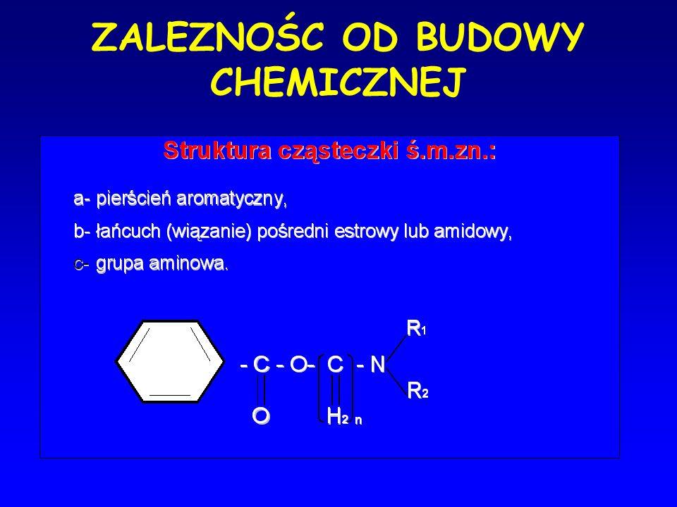 Metabolizm Aminoestry - hydroliza przez cholinesterazy osoczowe (PABA) oksydacja, dealkilacja, hydroliza, koniugacja)Aminoamidy – degradacja ( oksydacja, dealkilacja, hydroliza, koniugacja) enzymatyczna w wątrobie