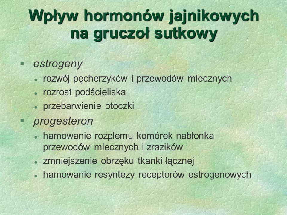 Wpływ hormonów jajnikowych na gruczoł sutkowy  estrogeny l rozwój pęcherzyków i przewodów mlecznych l rozrost podścieliska l przebarwienie otoczki §