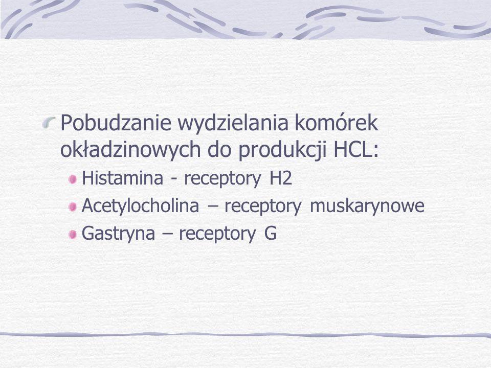 Pobudzanie wydzielania komórek okładzinowych do produkcji HCL: Histamina - receptory H2 Acetylocholina – receptory muskarynowe Gastryna – receptory G