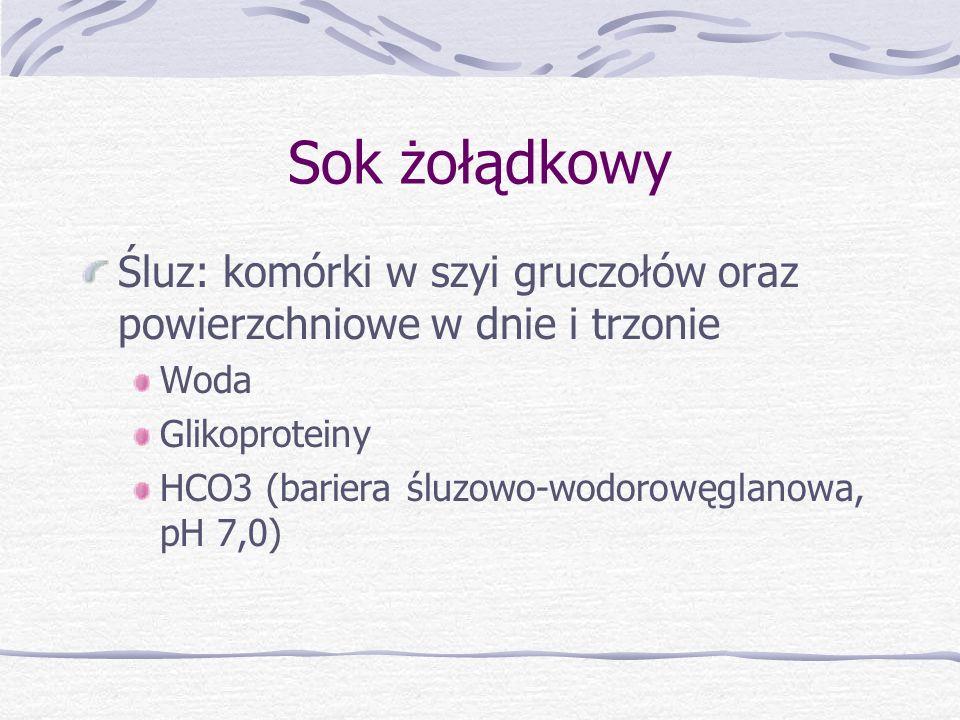 Sok żołądkowy Śluz: komórki w szyi gruczołów oraz powierzchniowe w dnie i trzonie Woda Glikoproteiny HCO3 (bariera śluzowo-wodorowęglanowa, pH 7,0)