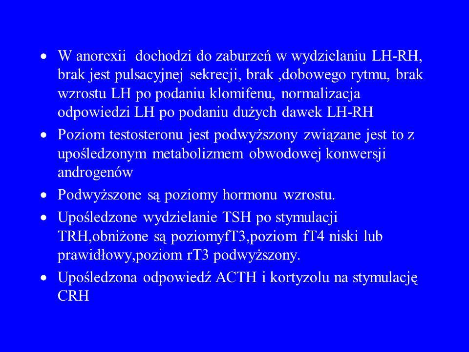  W anorexii dochodzi do zaburzeń w wydzielaniu LH-RH, brak jest pulsacyjnej sekrecji, brak,dobowego rytmu, brak wzrostu LH po podaniu klomifenu, norm