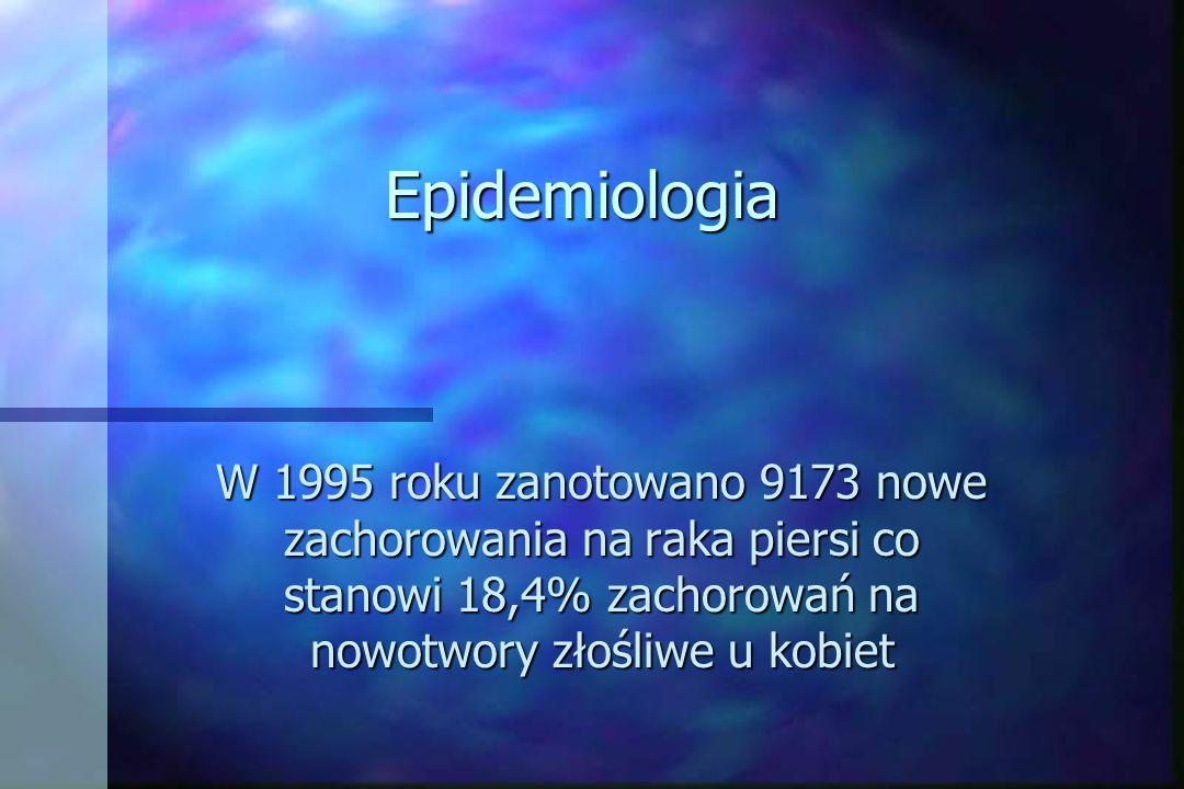 Epidemiologia W 1995 roku zanotowano 9173 nowe zachorowania na raka piersi co stanowi 18,4% zachorowań na nowotwory złośliwe u kobiet