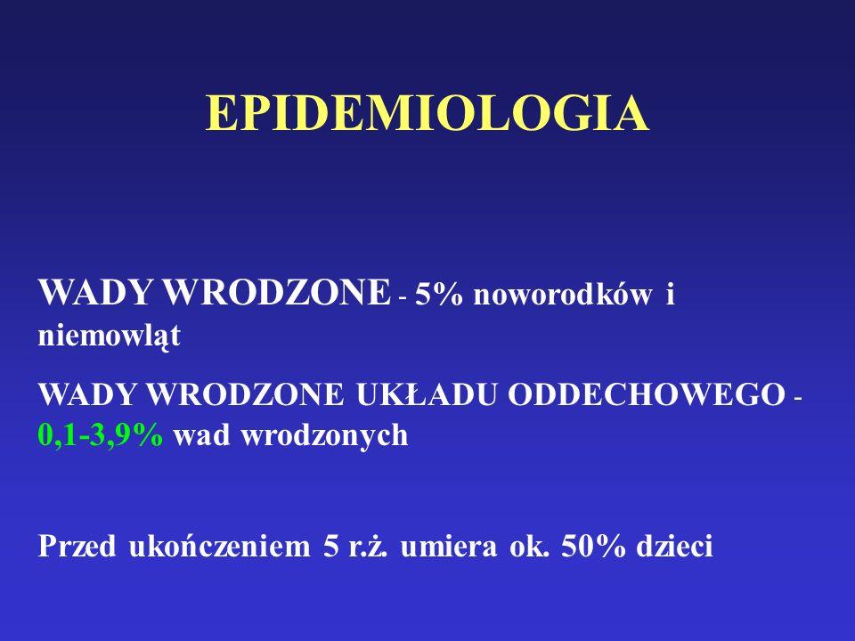 EPIDEMIOLOGIA WADY WRODZONE - 5% noworodków i niemowląt WADY WRODZONE UKŁADU ODDECHOWEGO - 0,1-3,9% wad wrodzonych Przed ukończeniem 5 r.ż.