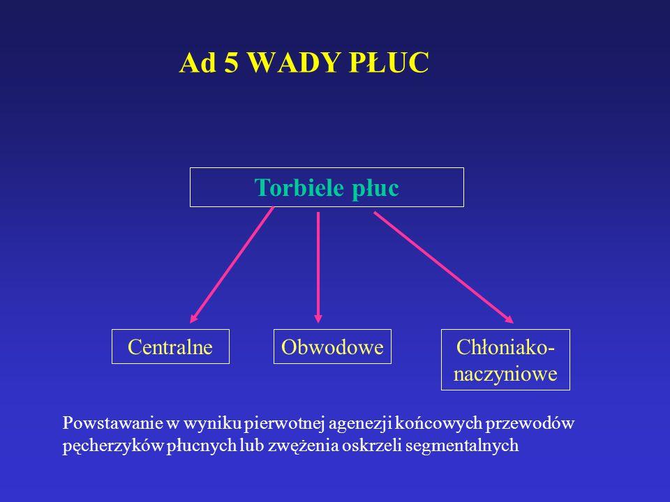 Ad 5 WADY PŁUC Torbiele płuc CentralneObwodoweChłoniako- naczyniowe Powstawanie w wyniku pierwotnej agenezji końcowych przewodów pęcherzyków płucnych lub zwężenia oskrzeli segmentalnych