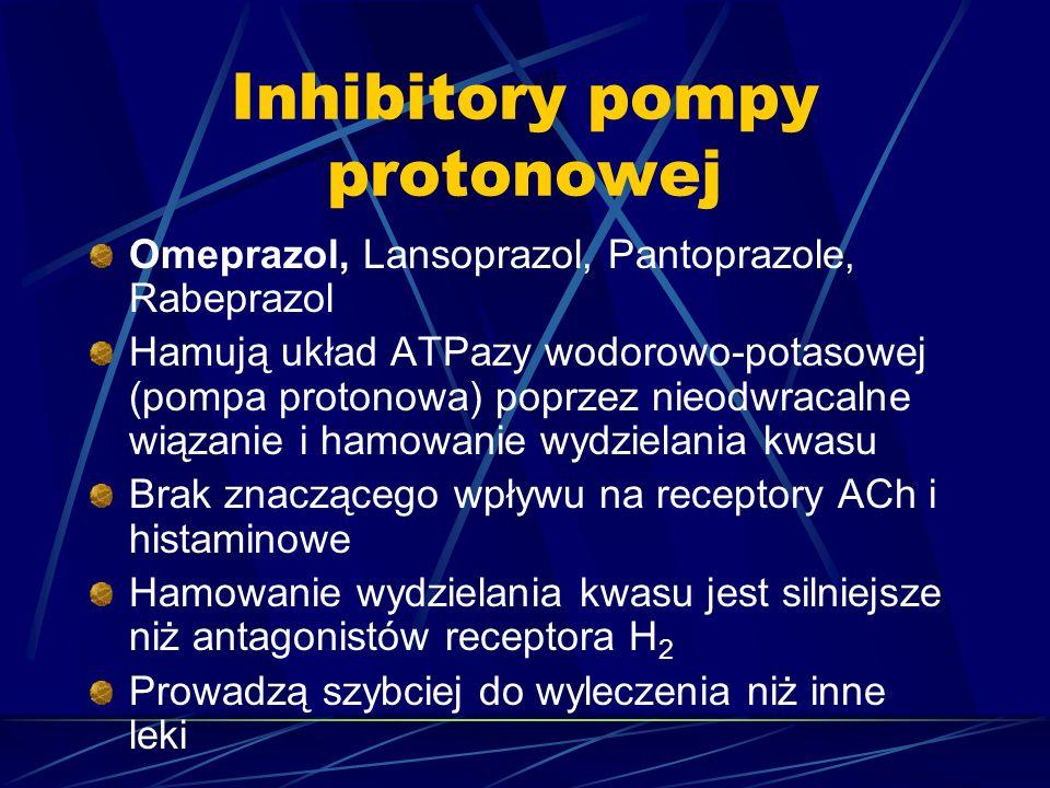 Inhibitory pompy protonowej Omeprazol, Lansoprazol, Pantoprazole, Rabeprazol Hamują układ ATPazy wodorowo-potasowej (pompa protonowa) poprzez nieodwracalne wiązanie i hamowanie wydzielania kwasu Brak znaczącego wpływu na receptory ACh i histaminowe Hamowanie wydzielania kwasu jest silniejsze niż antagonistów receptora H 2 Prowadzą szybciej do wyleczenia niż inne leki